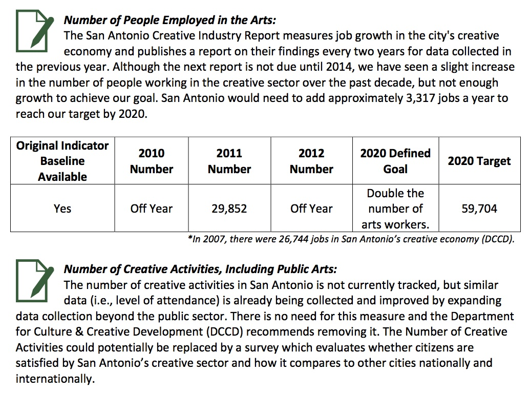 From the SA2020 Indicator Report, an example of results from the Arts and Culture Cause.