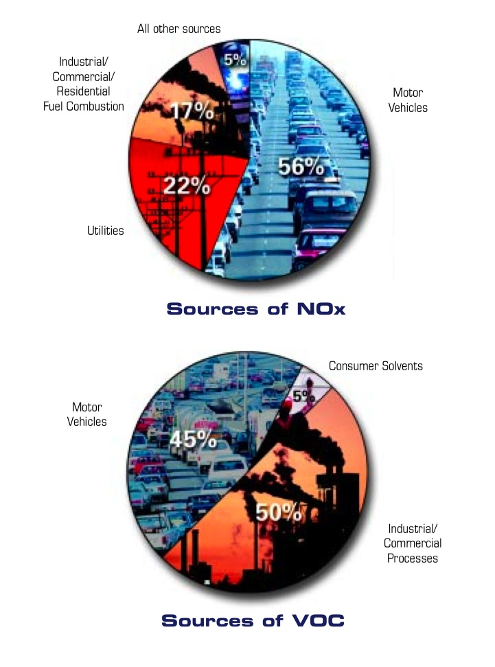 Urban smog is made up of chemical reactions between oxides of nitrogen (NOx) and volatile organic compounds (VOC). Graphic courtesy of the EPA.