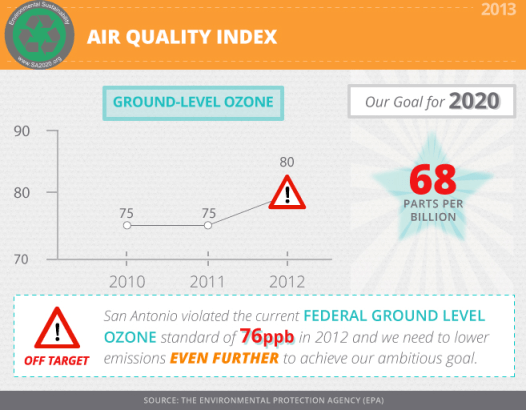 From SA2020's Environmental Sustainability section. Graphic courtesy of SA2020.