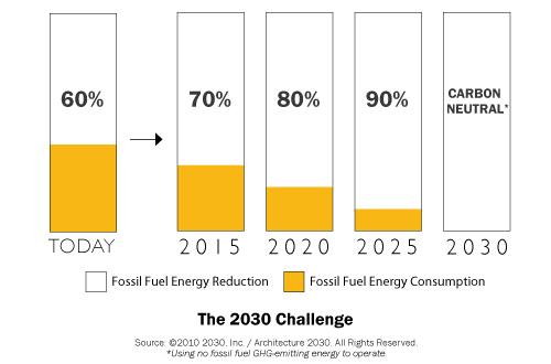 The Architecture 2030 Challenge.