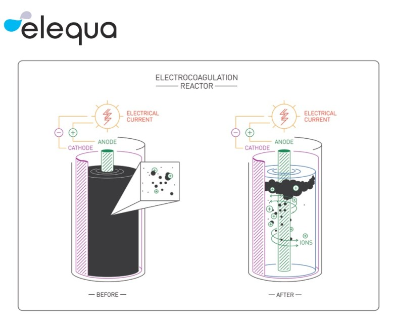 elequa How it works