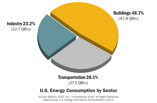 u.s. energy consumption by sector