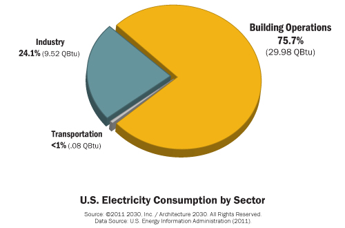 architecture 2030 us electricity graph
