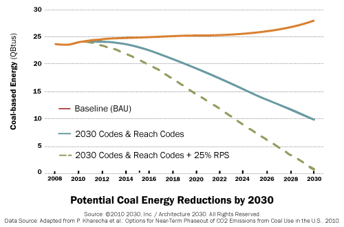potential coal energy reduction 2030