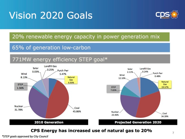 From CPS Energy's presentation to City Council on Oct. 3, 2013.