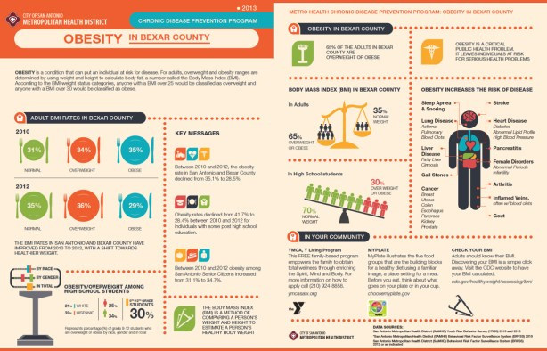 The San Antonio Metropolitan Health District recently released these data sheets highlighting obesity statistics for Bexar County.