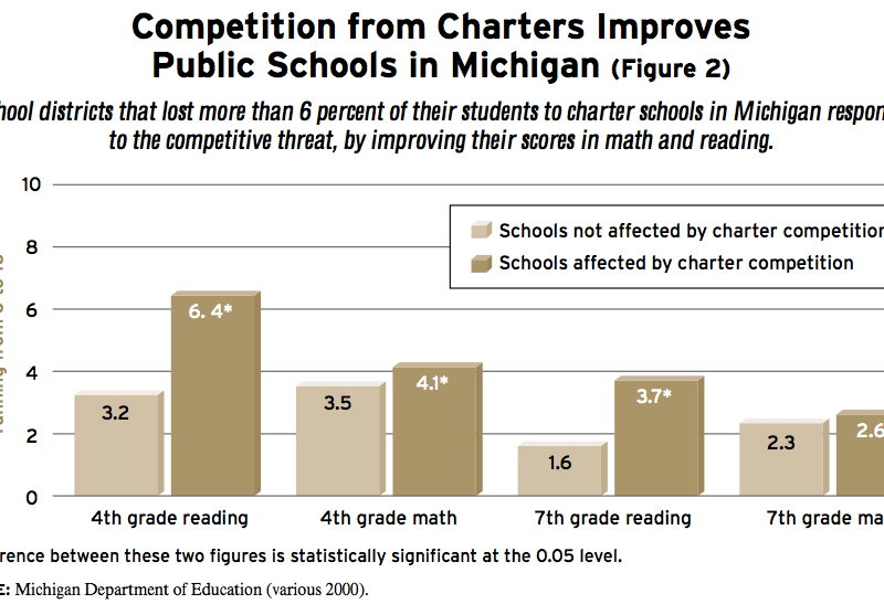 If Detroit were to maintain its faster rate of improvement, it would close the achievement gap between its students and Grosse Pointe's students in just under two decades. Source: http://educationnext.org/rising-tide/