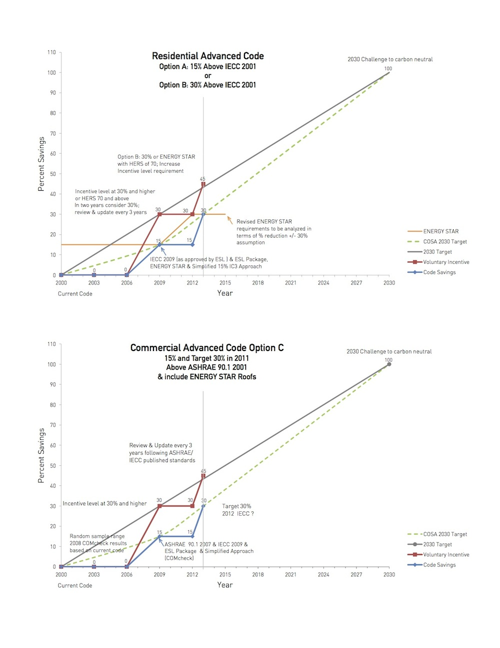 2030 target graphs. Courtesy image.