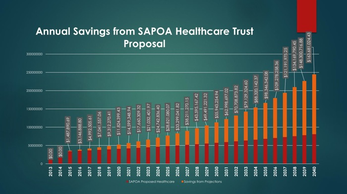 """From the """"SAPOA Healthcare Trust Proposal"""" presented during contract negotiations on April 29, 2014."""