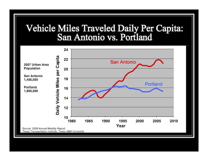 Source: 2009 Annual Mobility Report, Texas Transportation Institute, Texas A&M University.