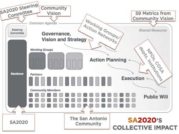 From SA2020's presentation to City Council May 28, 2014.