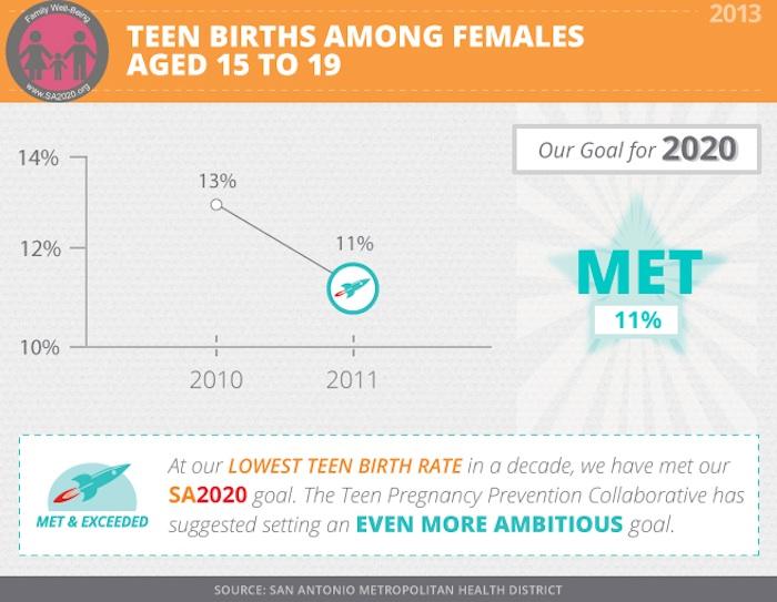 Graphic courtesy of SA2020.