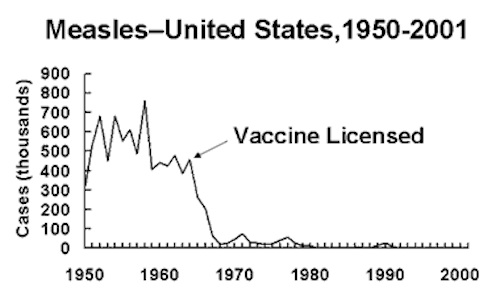 Measles Cases the US from 1950-2001. Source: CDC.gov