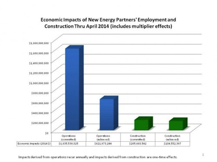 The New Energy Economy has resulted in $622 million in economic impact in its first three years. Image courtesy of the SABER report.
