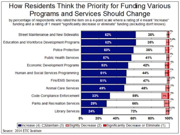 From the 2014 City of San Antonio's Community Survey conducted by the ETC Institute.