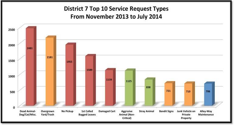 D7 service requests mari_311