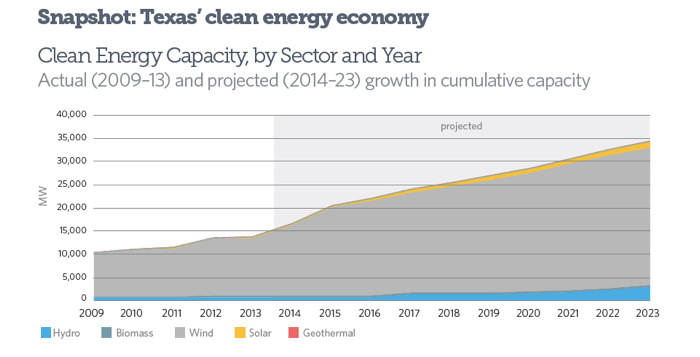 Data projections of annual capacity additions in the Texas renewable energy industry from 2009-2013. Courtesy of Navigant Research and the Energy Information Administration.