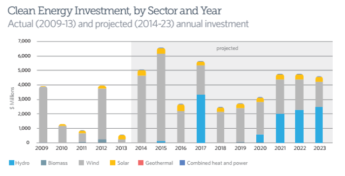 Texas renewable energy investment by year and sector. Data provided by Navigant Research. Courtesy of Pew Charitable Trusts.