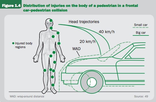 From the World Health Organization (WHO) design manual on pedestrian safety.