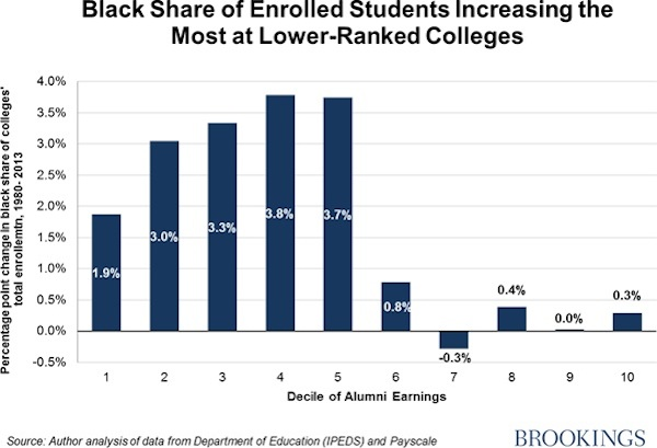"""From the Brookings institute report """"Black Students at Top Colleges: Exceptions not the rule."""" http://www.brookings.edu/blogs/social-mobility-memos/posts/2015/02/03-black-students-top-colleges-rothwell"""
