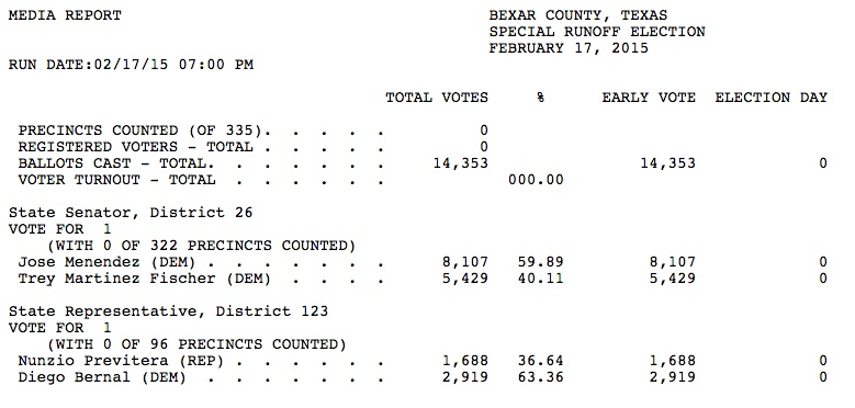 Unofficial results from the Feb. 17 runoff election. Click here to follow the results.