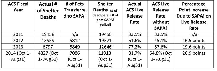 SAPA!'s impact on the No Kill initiative in San Antonio since it's inception in 2012.