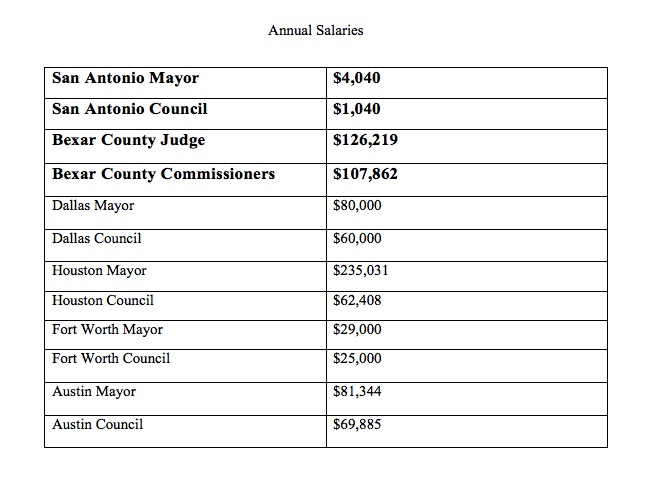 Annual salaries paid to the mayors and city council members of major Texas metros.