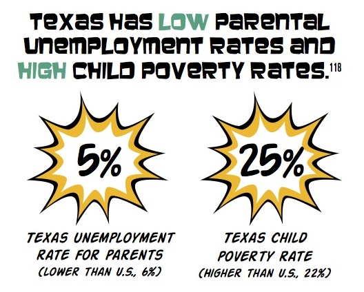 poverty and unemployment CPPP State of TX Kids