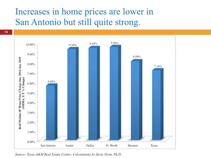 Steve Nivin home price estimates.