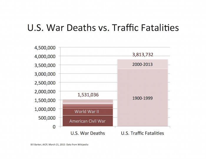 Figure 3 - fatalities by war and cars