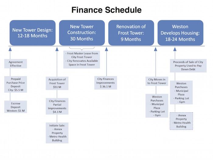 Finance Schedule