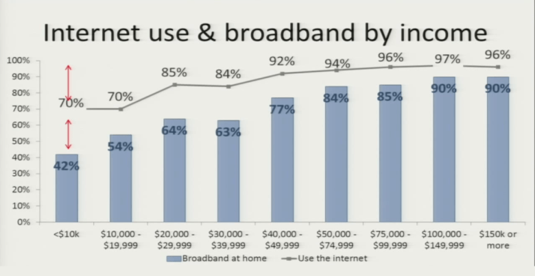 Broadband usage varies by socioeconomic status, according to Pew Research.