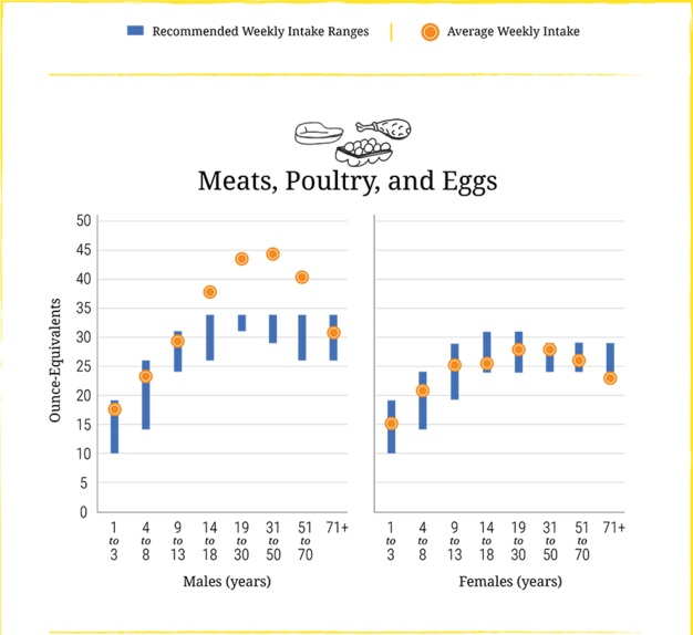 A chart from the Dietary Guidelines for Americans 2015-2020 shows the average weekly intake of meats, poultry, and eggs versus the recommended weekly intake in men and women in the U.S.