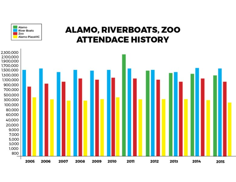 Some of San Antonio's traditional tourist attractions are seeing declining numbers of visitors. Source: San Antonio Area Tourism Council