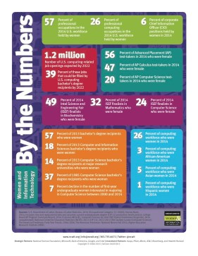 Graphic courtesy of the National Center for Women and Information Technology.