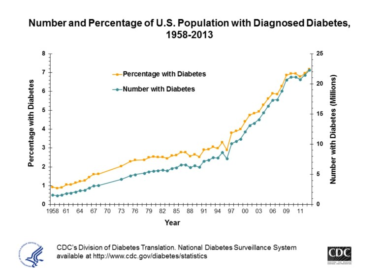 diabetes in US from 1958 to 2011_credit CDC