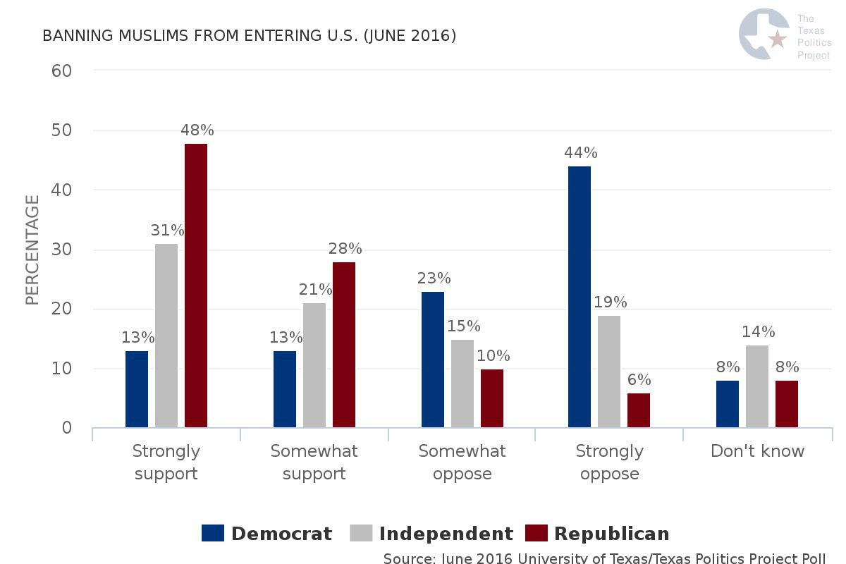 Graph courtesy of The Texas Politics Project at the University of Texas at Austin.