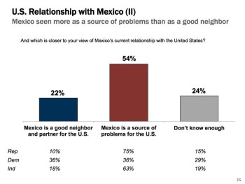 Mexico seen as a source of problems than as a good neighbor. Poll graphics courtesy of Vianovo and GSD&M.