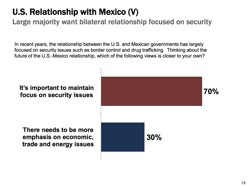 Large majority want bilateral relationship focused on security. Poll graphics courtesy of Vianovo and GSD&M.