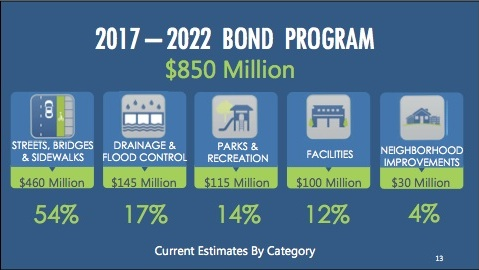 Preliminary estimates of bond project funding broken down by category. Image courtesy of the City of San Antonio.