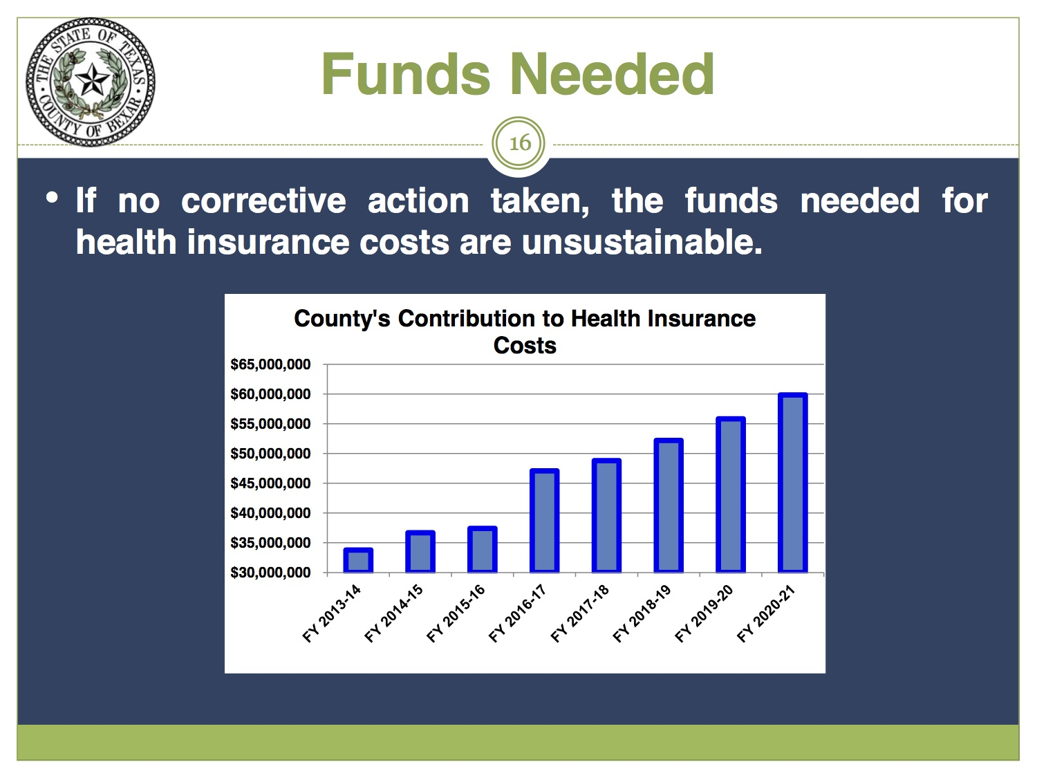 Projected insurance costs to Bexar County. Image courtesy of Bexar County.