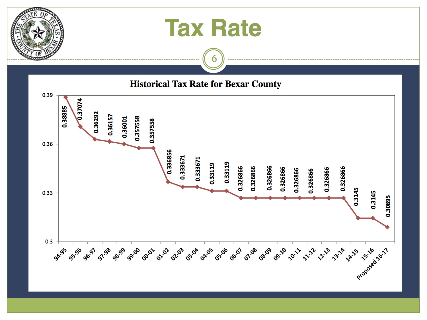 History of property taxes in Bexar County.