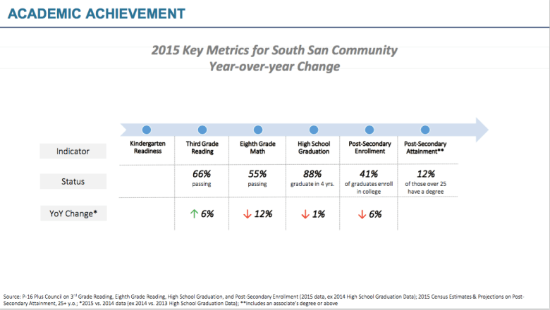 Several of the key metrics for South San ISD decreased from 2014 to 2015. Table provided by South San Kids First.
