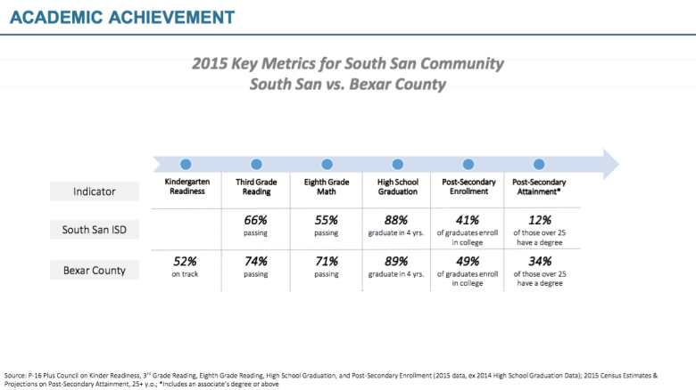 South San ISD performed significantly below Bexar County as a whole in 2015 in the district's key metrics for success. Table provided by South San Kids First.