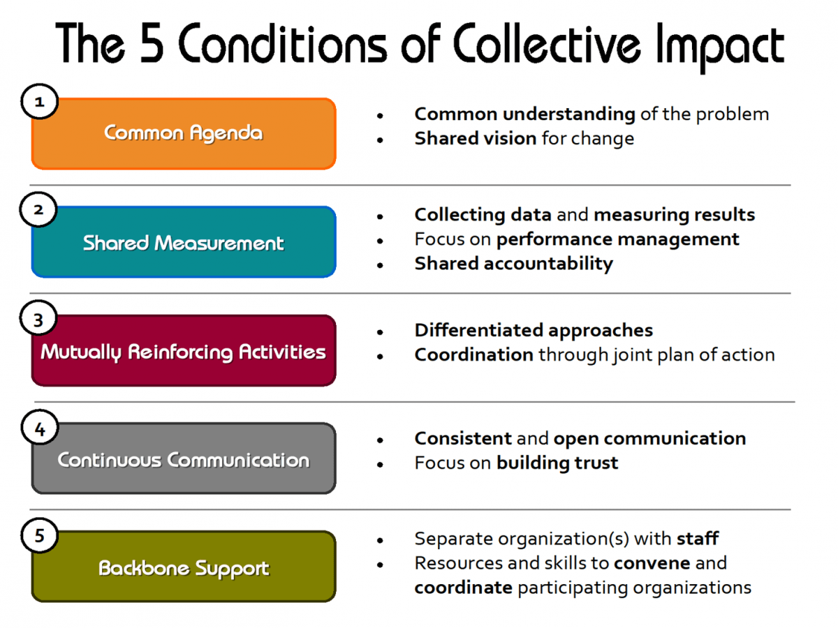 For an initiative to be considered collective impact, it must meet five conditions. Image courtesy United Way of Northern California.