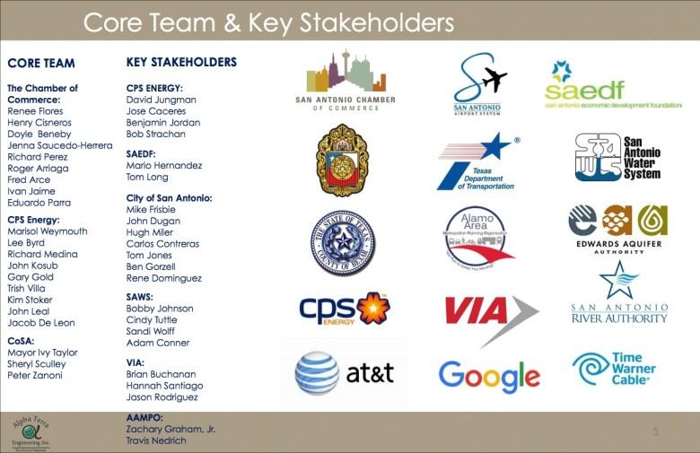 SA Connect was made possible with public, private, and nonprofit collaborations. Graphic courtesy of San Antonio Economic Development Foundation.