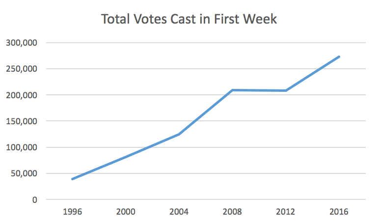 Early Voting 2016, Wk. 1 - Total Votes Cast