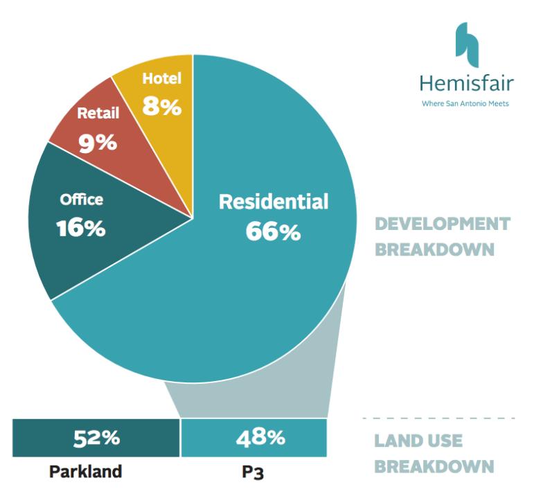 hemisfair jan 27 2017 development breakdown