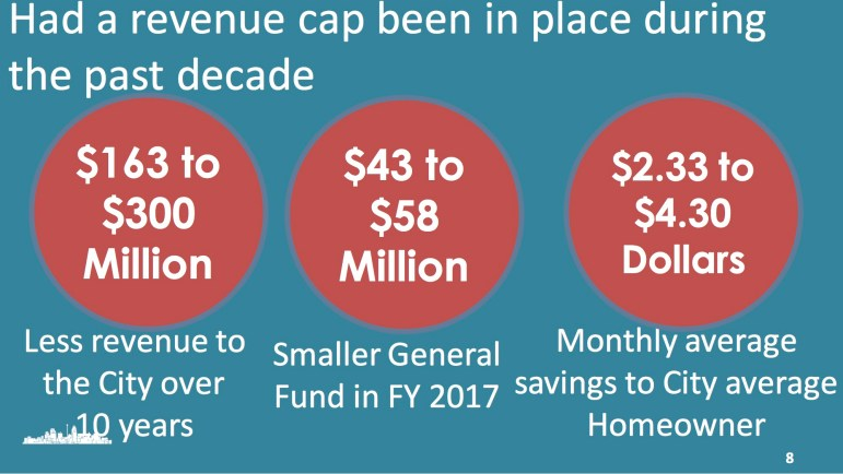 This graphic outlines the impact revenue caps would have had on the City of San Antonio for the past decade.