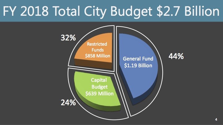 The $2.7 billion fiscal year 2018 budget is 5% larger than 2017's budget.